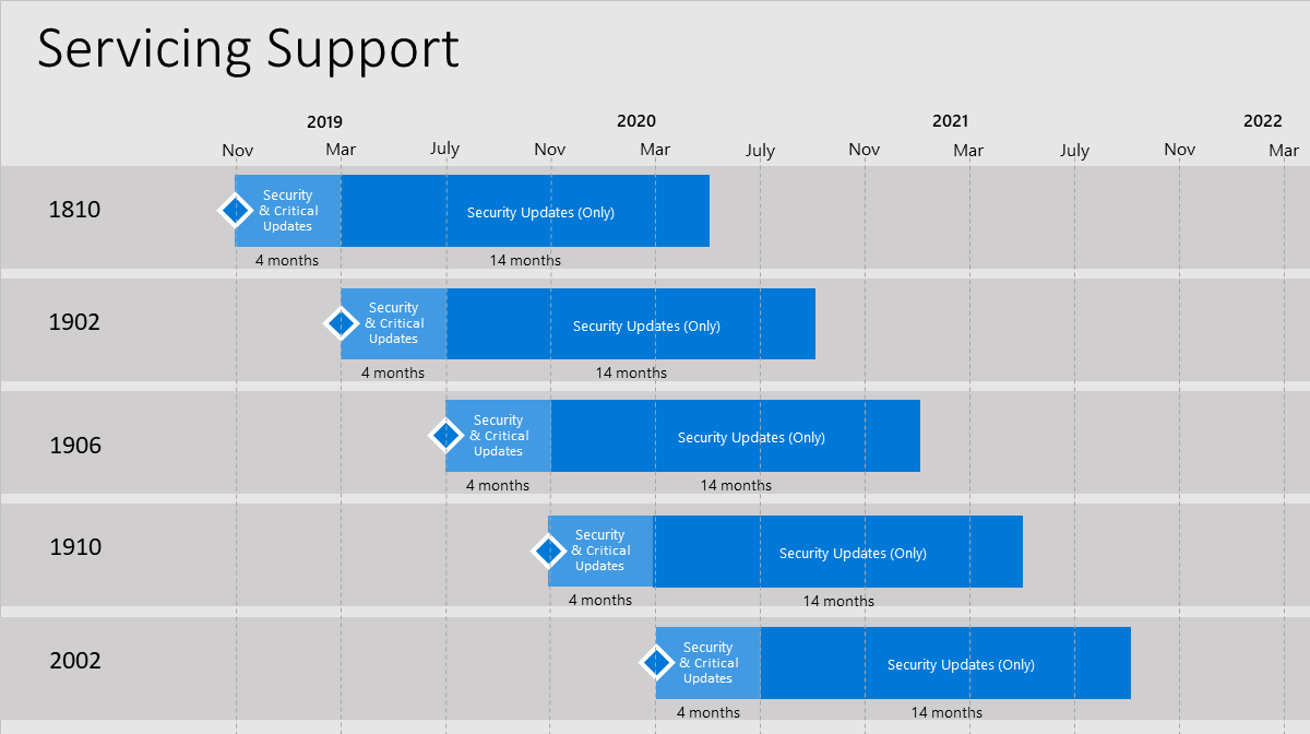 SCCM servicing support timeline